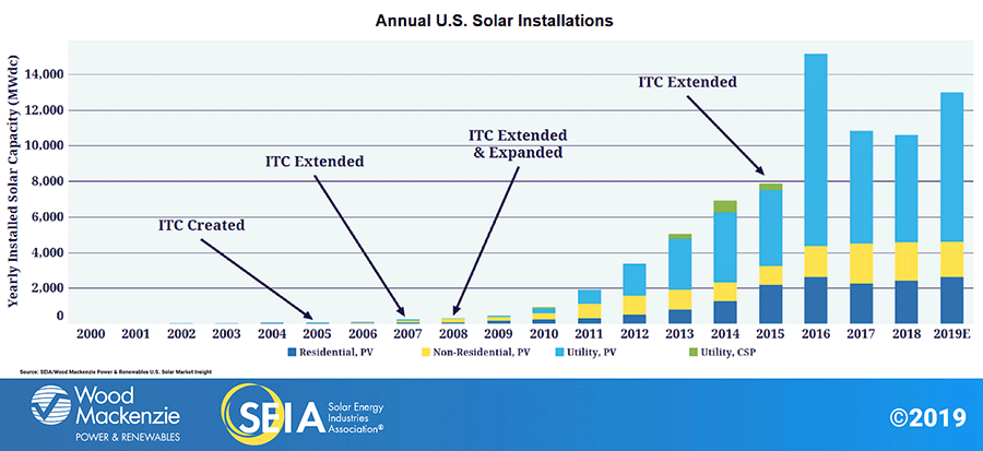 Annual-US-Solar-Installations-SEIA