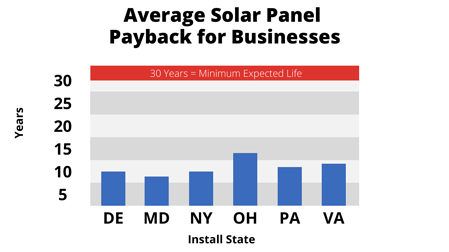 Average Solar Panel Payback for businesses in 2021