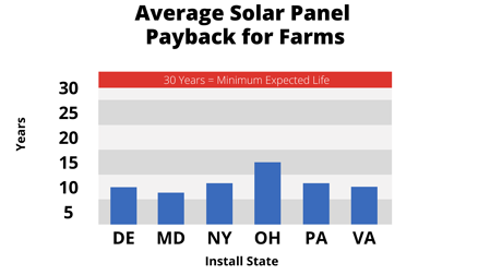 Average Solar Panel Payback for farmers in 2021