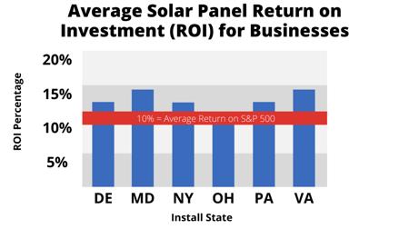 Business Solar Energy ROI 2021