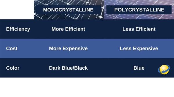 Monocrystalline solar panels versus Polycrystalline Solar Panels