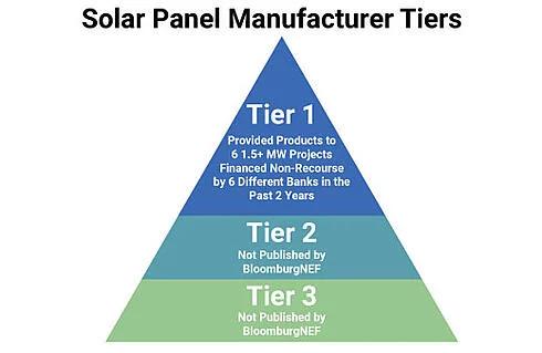 Comparison of Solar Panel Manufacturer Tiers