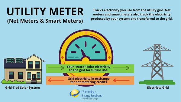 How a Utility Meter works with solar energy