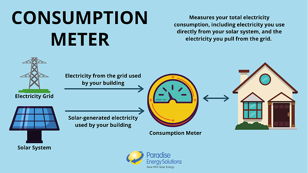 How Consumption Meters work with solar energy