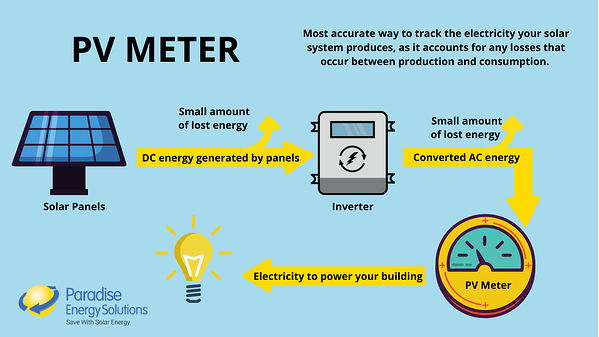 How a PV Meter works with solar energy