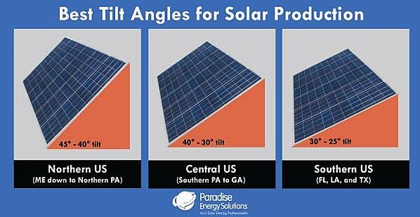 Best tilt angles for solar panel production