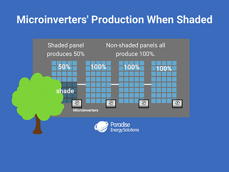 Microinverters' Production When Shaded