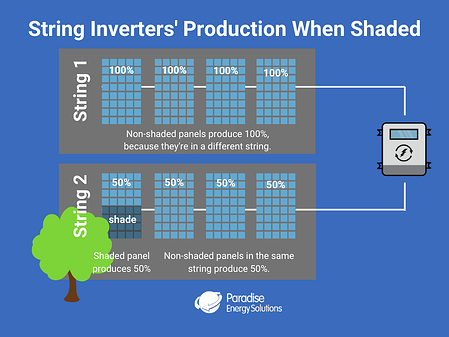 String Inverters' Production when shaded