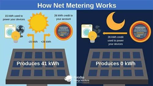 Graphic explaining how net metering works
