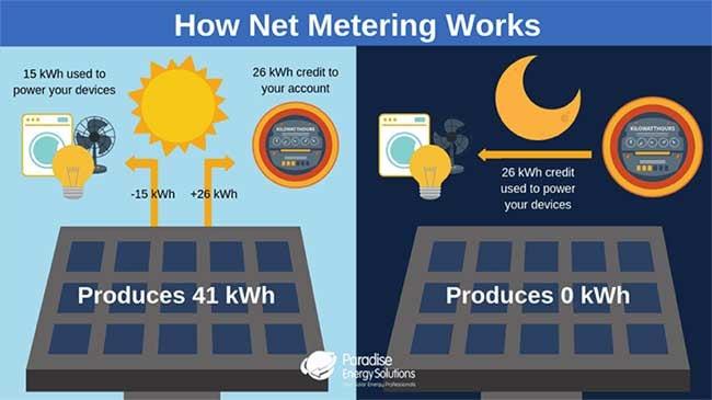 How-Net-Metering-Works