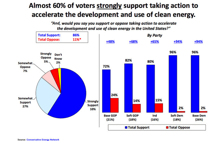 americans want more clean energy