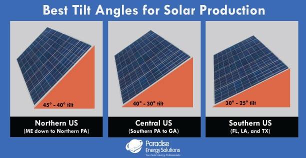 best-tilt-solar-panel-production