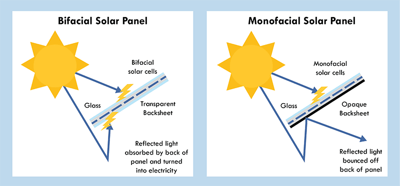 bifacial and monofacial solar panels diagram