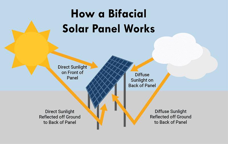 how bifacial solar panel works