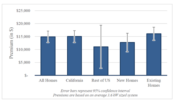 Chart Showing How Much Solar Adds To Value Of Home