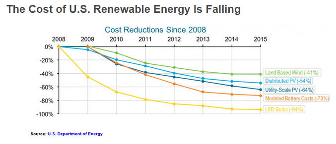 Chart of cost of US renewable energy