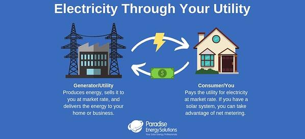 diagram of buying electricity through your utility