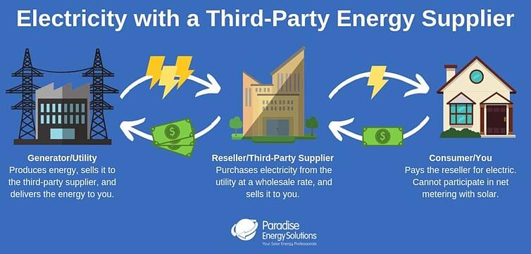 diagram of buying electricity through third party supplier