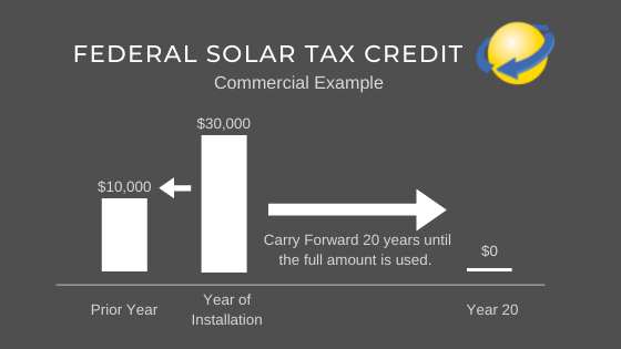Federal Solar Tax Credit Commercial Step Down Chart