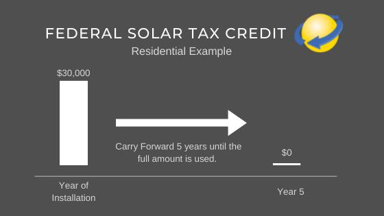 Federal Solar Tax Credit Residential Step Down
