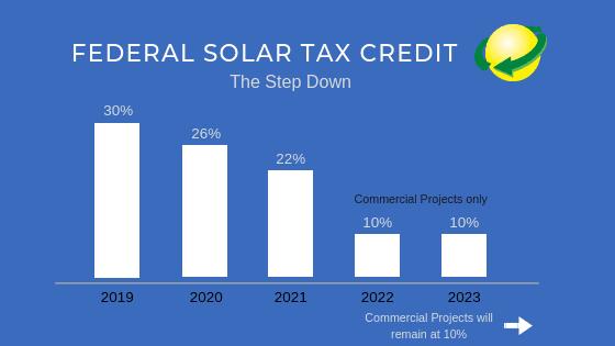 Federal Solar Tax Credit_Step Down