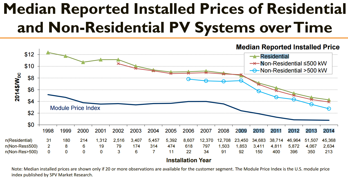 Median Cost of Installed Solar