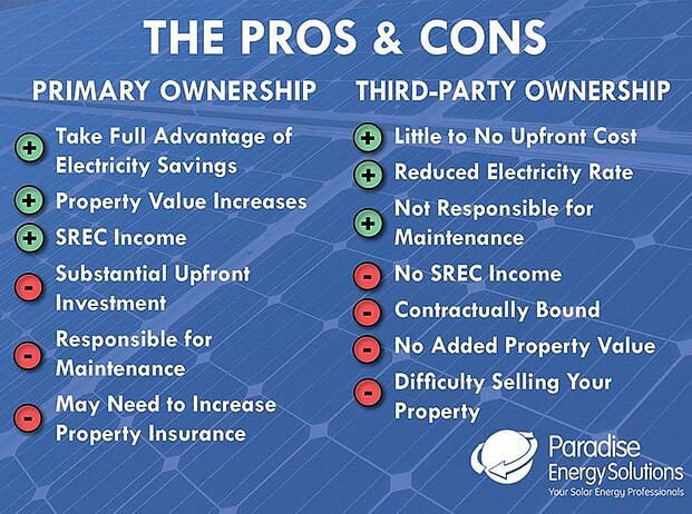 pros and cons of solar leasing and ownership