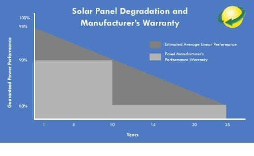 Solar Panel Degradation and The Lifespan of Solar Panels