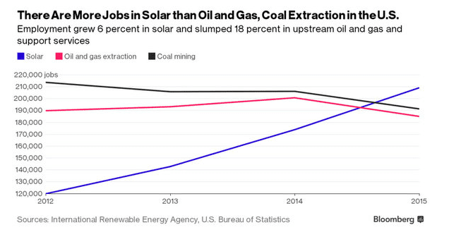 chart showing growth of jobs in solar compared to oil and gas industries