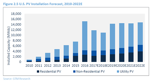 Solar Installation Forecast Through 2022