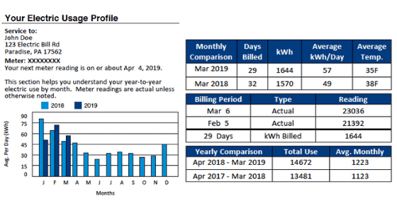 Electric Usage Profile On An Electric Bill