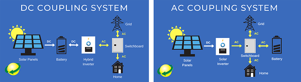 Hybrid Solar System Battery Ac Dc Coupling