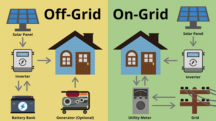 Off Grid Vs On Grid Solar System Diagram