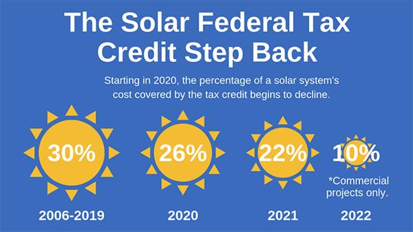 graph describing step back of solar tax credit