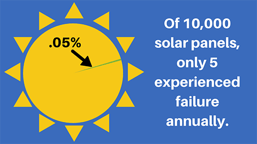 failure rate of solar panels