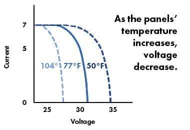 temperatures affect on solar panel production