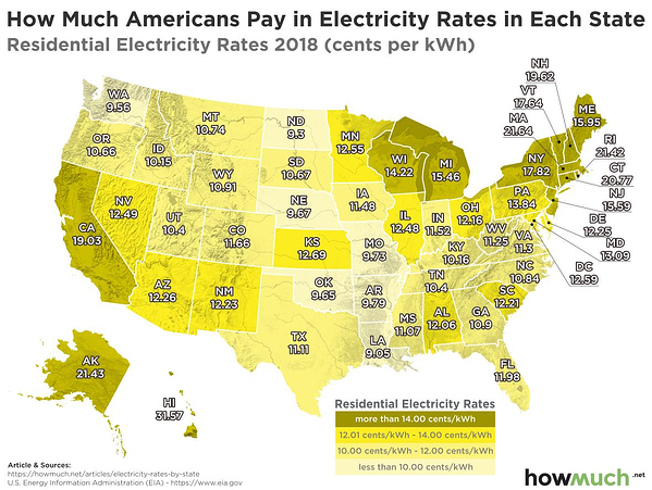 Match of how much Americans pay in electricity rates by state