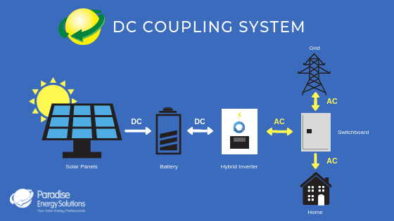 How DC Coupling Solar Energy Setup work