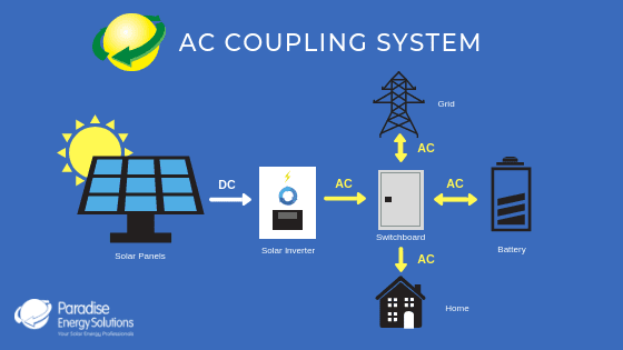 How a AC Coupling Solar System Setup Works