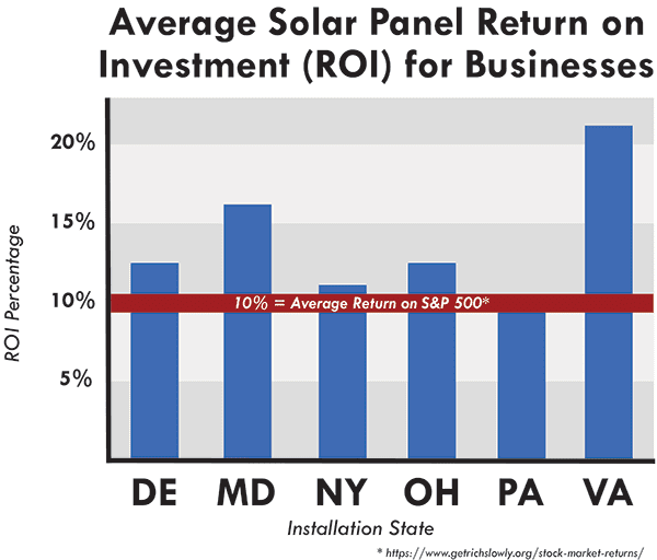 solar panel roi businesses