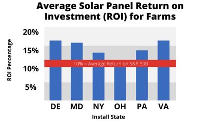 Solar ROI in 2021 for Farmers