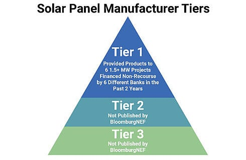 Solar-Panel-Manufacturer-Tiers