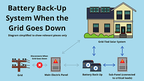 Battery back-up system when the grid goes down