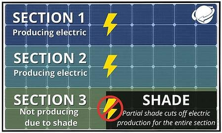 Shade on one section of solar panel