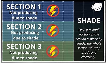 shade affect on three sections of a solar panel