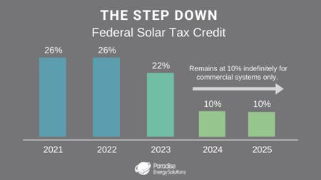 solar-energy-tax-credit-step-down-chart_2022