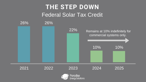 solar-energy-tax-credit-step-down-chart_2022
