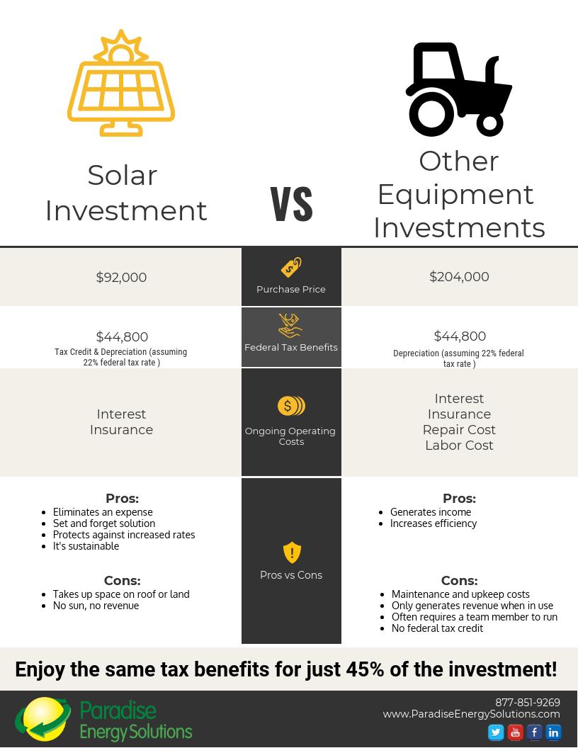 solar-investment-vs-other-equipment-investment