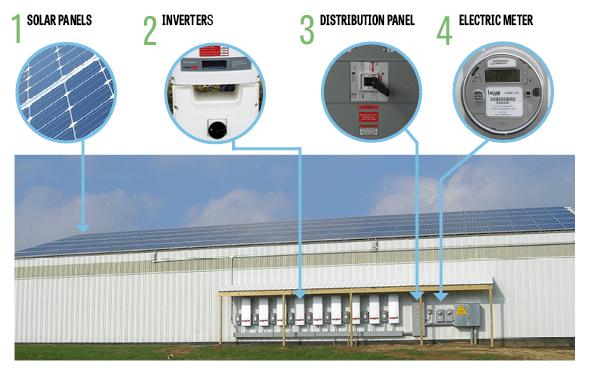How do solar panels work diagram
