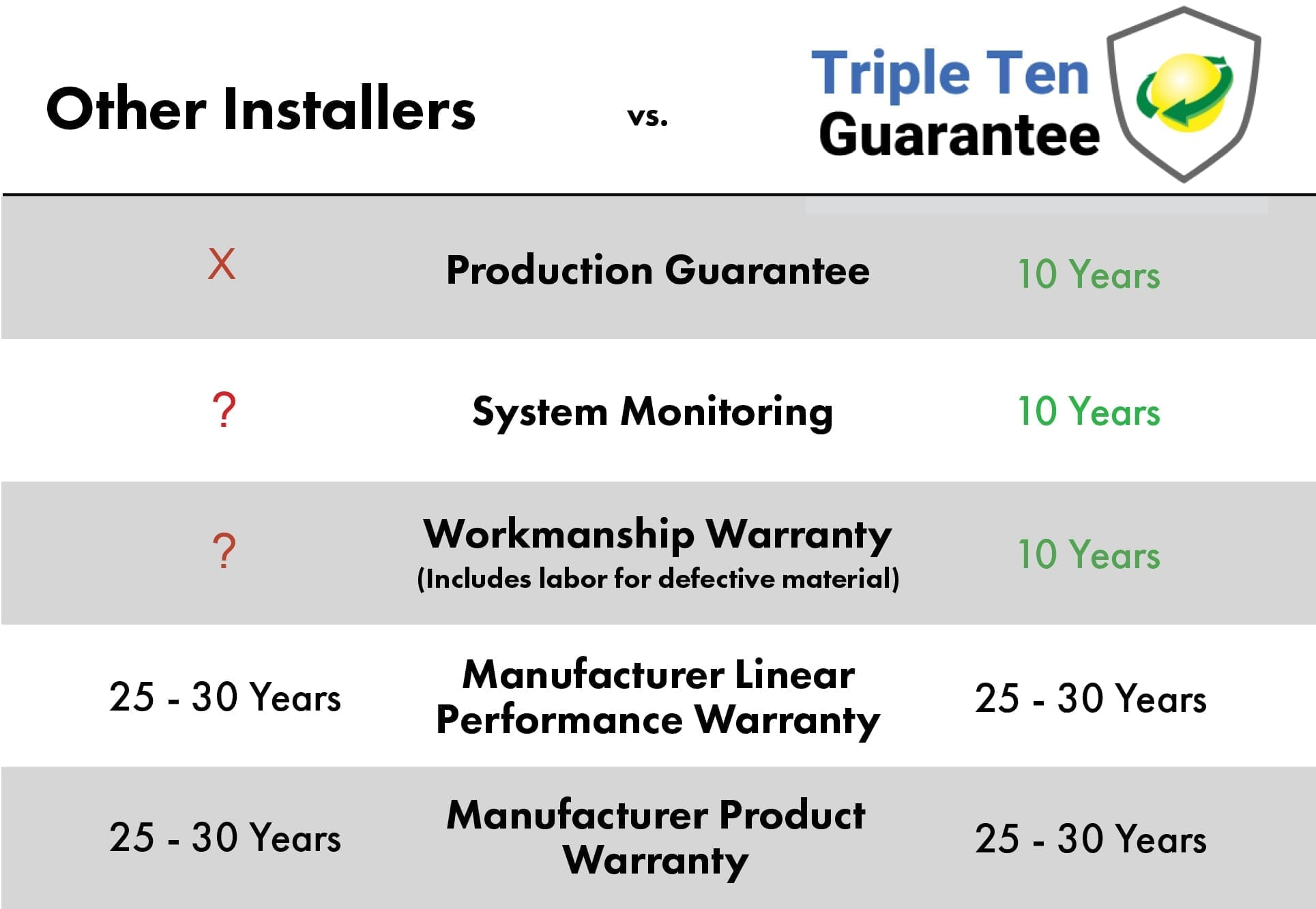 Other Installers v Triple Ten